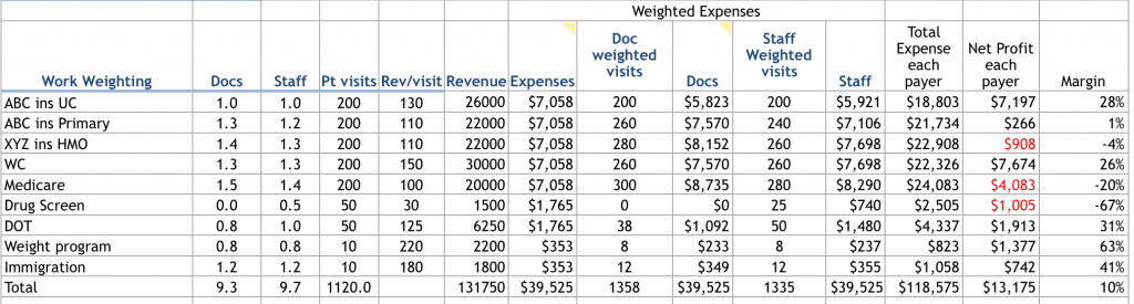 weighted_expenses
